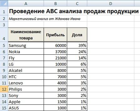 Пример проведения ABC анализа продаж в Excel