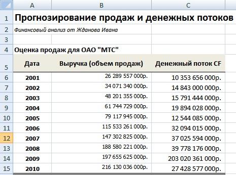 Пример прогнозирования объема продаж и денежных потоков для ОАО МТС в Excel
