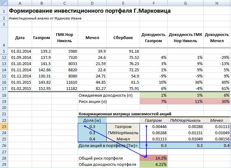 Расчет доходности и риска инвестиционного портфеля Марковица в Excel