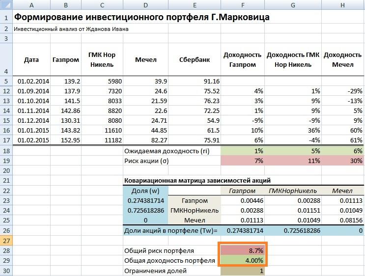 Формирование инвестиционного портфеля Марковица в Excel. Пример расчета