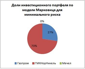 Соотношение долей акций в портфеле по модели Марковица