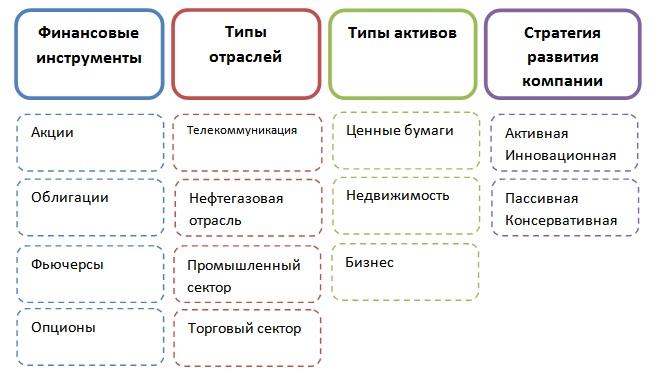 Принципы инвестиционного портфеля. Диверсификация и ее типы