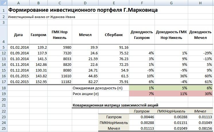 Расчет ковариационной матрицы для инвестиционного портфеля Марковица в Excel. Пример оценки