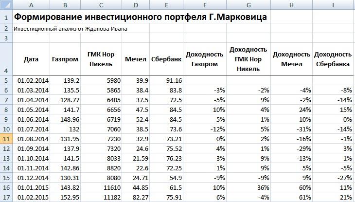 Расчет доходностей акций для модели Марковица в Excel
