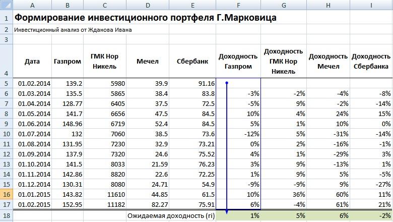Оценка средней доходности портфеля по методу Марковица в Excel