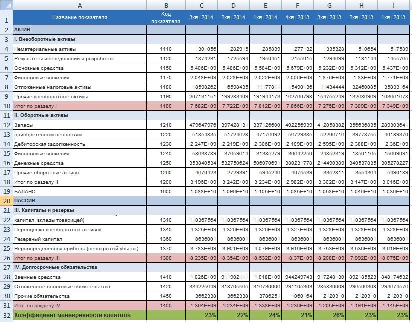 Финансовый анализ в Excel. Расчет коэффициента маневренности собственного капитала предприятия в Excel. Пример