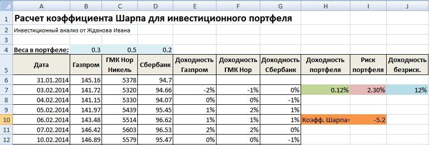 Оценка эффективности инвестиционного портфеля по коэффициенту Шарпа. Пример