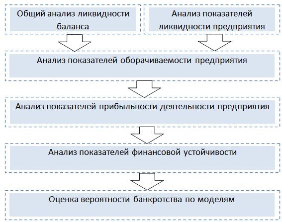 Кредитоспособность предприятия Методы оценки и анализа Кредитоспособность предприятия Методы оценки
