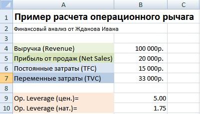 Операционный рычаг (леверидж) предприятия. Пример расчета в Excel