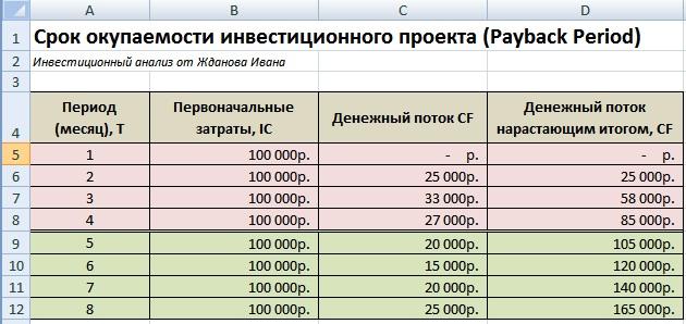 Срок окупаемости инвестиций (инвестиционного проекта), бизнеса. Пример расчета в Excel
