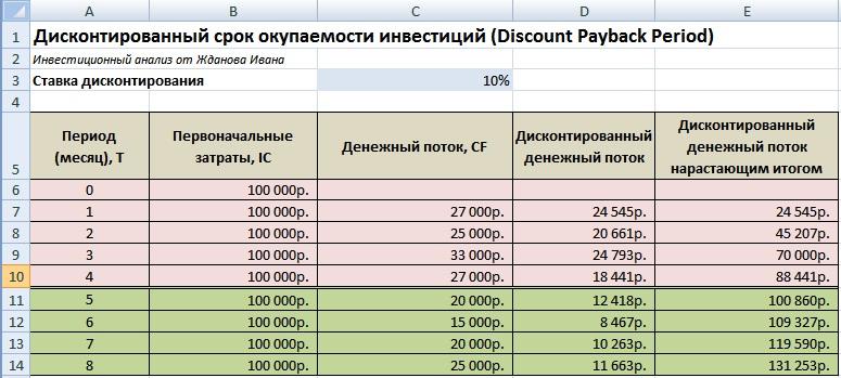 Дисконтированный срок окупаемости инвестиций пример расчета в Excel