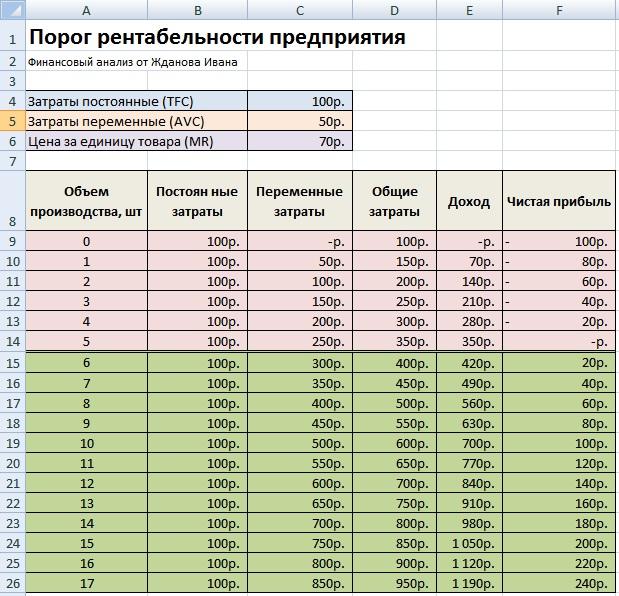 Порог рентабельности Формула Пример расчета в excel Порог рентабельности предприятия Пример расчета в excel