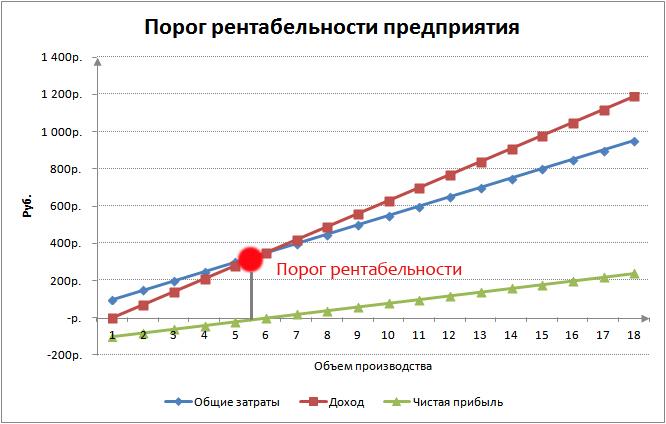 Порог рентабельности. График