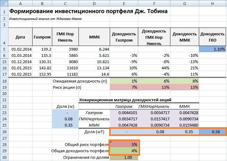 Инвестиционный портфель ценных бумаг максимальной эффективности по модели Тобина в Excel