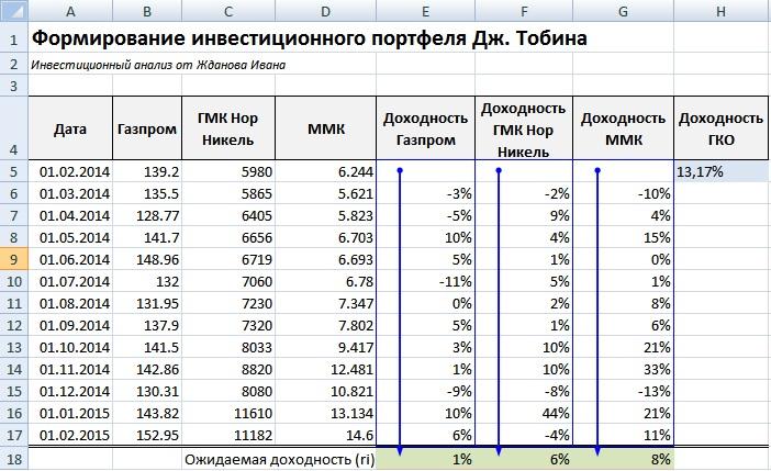 Оценка доходности инвестиционного портфеля ценных бумаг