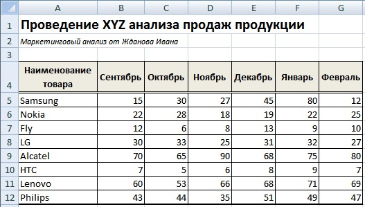 XYZ анализ ассортимента продукции в Excel
