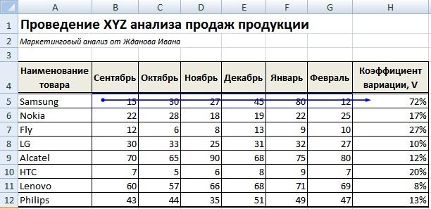 Проведение XYZ анализа продаж товаров