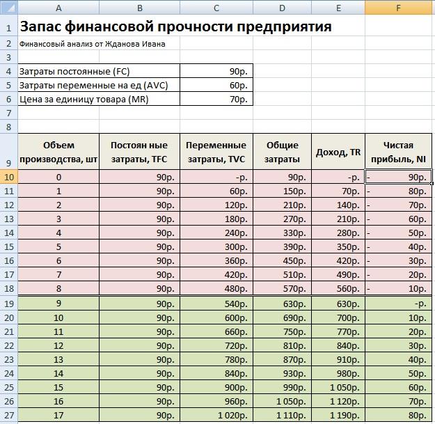 Запас финансовой прочности предприятия. Пример расчета в Excel