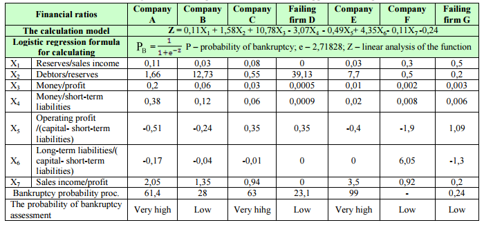 Диагностика Банкротства Предприятия Реферат