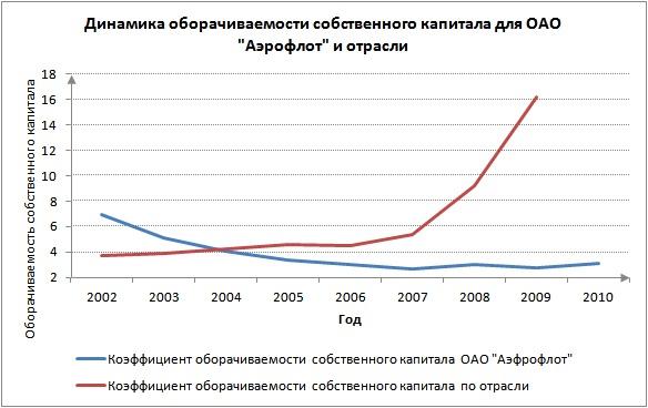 Анализ коэффициента оборачиваемости собственного капитала предприятия и отрасли