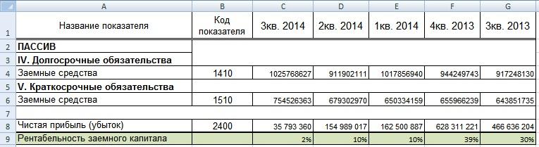 Пример расчета рентабельности заемного капитала в Excel