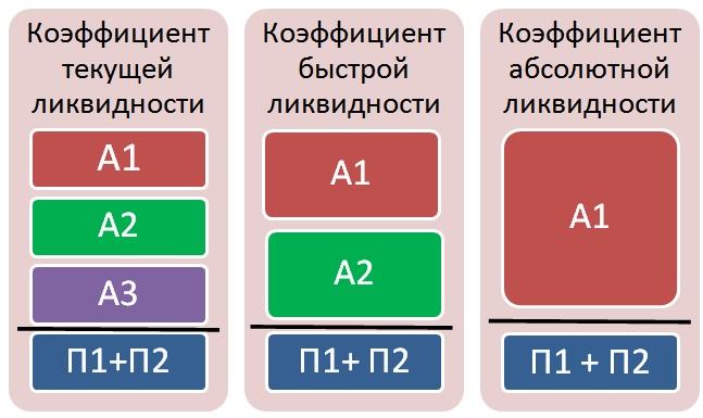 Различные виды ликвидности предприятия. Типы коэффициентов
