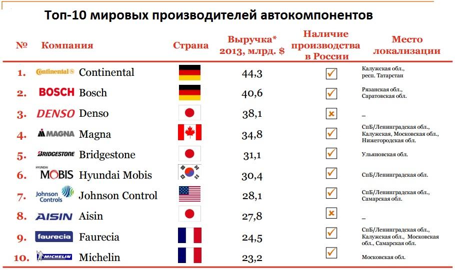 Рейтинг производителей автозапчастей