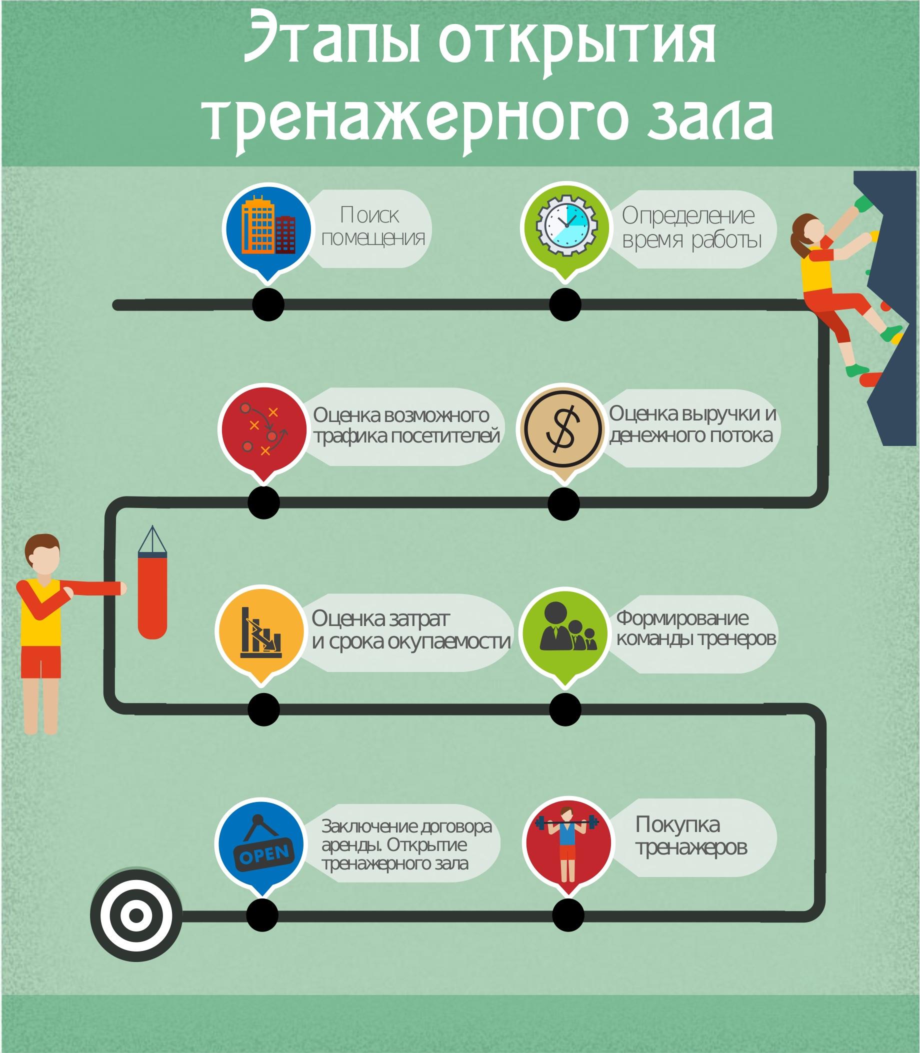 Как открыть тренажерный зал: бизнес план