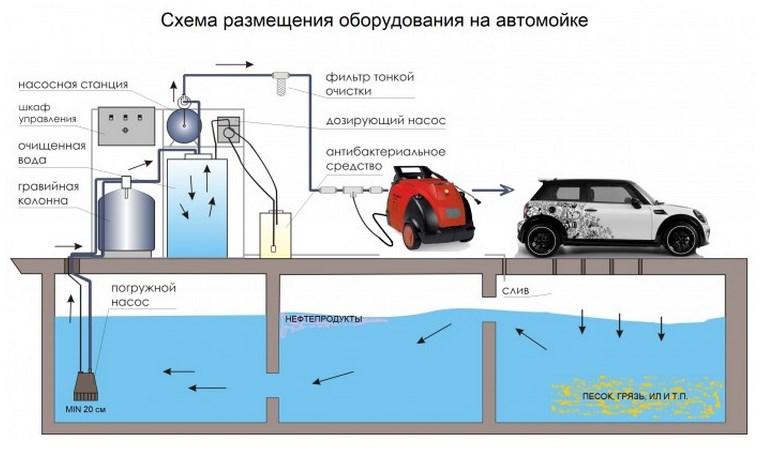 Схема размещения оборудования на автомойке