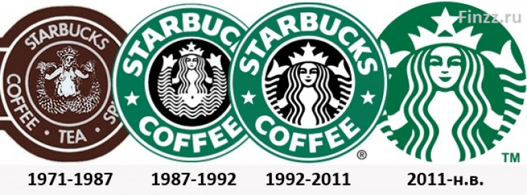 46 Greatest Logos of All Time And the Brand They Belong