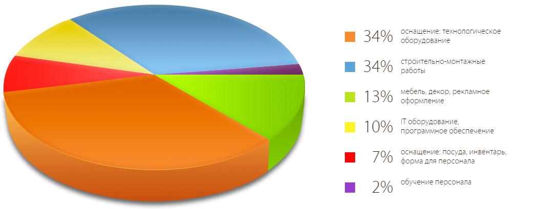 """Инвестиционные расходы на открытие столовой (по данным столовой """"Съем слона"""" fr-slon.ru)"""