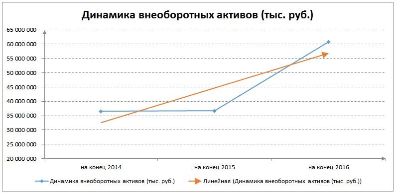 Горизонтальный анализ бухгалтерского баланса пример для ПАО КАМАЗ Горизонтальный финансовый анализ баланса