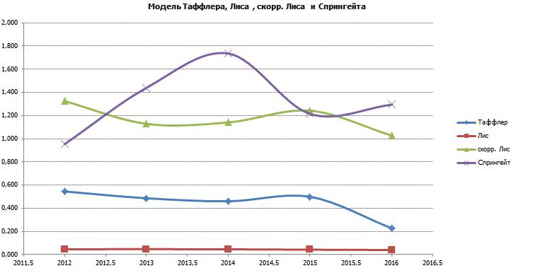 Финансовый анализ Лукойла расчет коэффициентов ликвидности и  Изменение значений оценки финансового состояния Лукойла за 5 лет