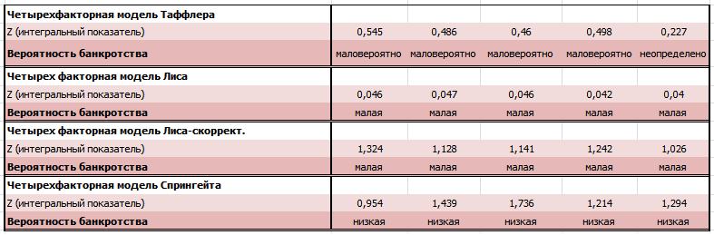 Оценка финансового состояния Лукойла по MDA-моделям