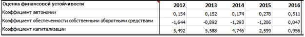 Коэффициенты финансовой устойчивости для Роснефти за 5 лет