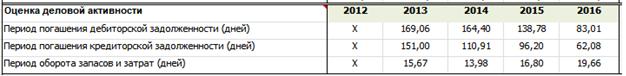 Коэффициенты деловой активности для Роснефти за 5 лет