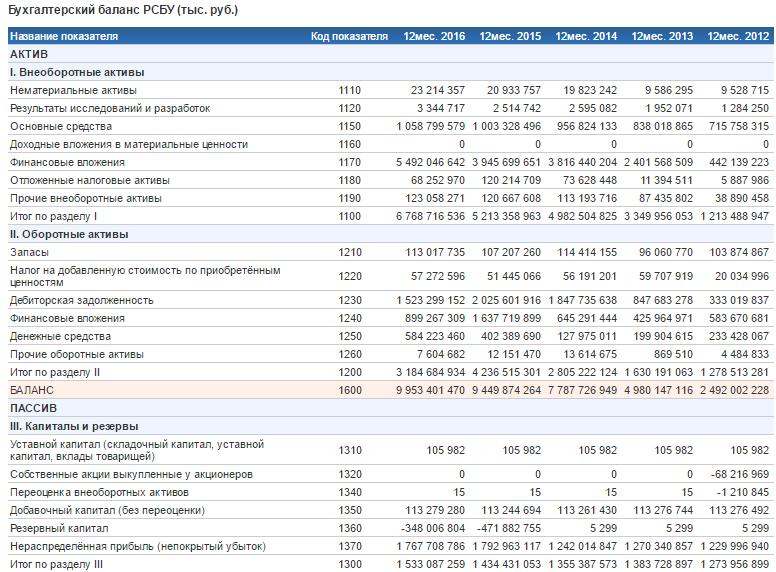 Финансовый анализ Роснефти расчет коэффициентов и моделей Бухгалтерский баланс Роснефти по РСБУ с 2012 по 2016 года