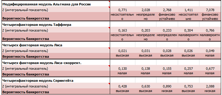 Таблица расчета моделей финансовой устойчивости для Роснефти (сделана с помощью QFinAnalysis)