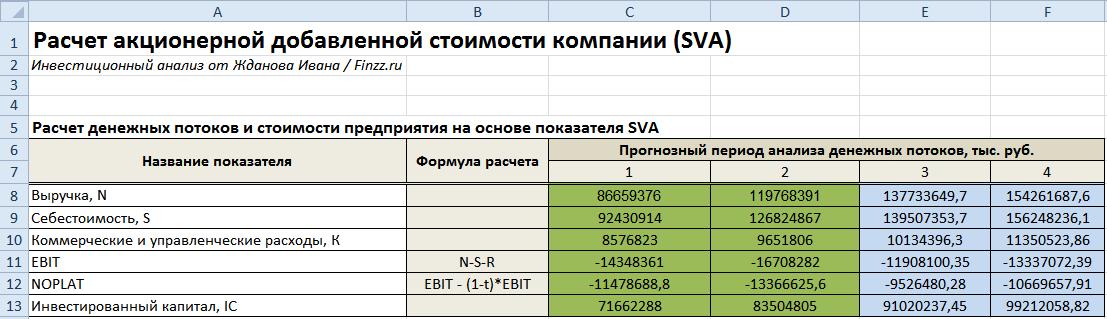 Расчет акционерной добавленной стоимости компании: формула