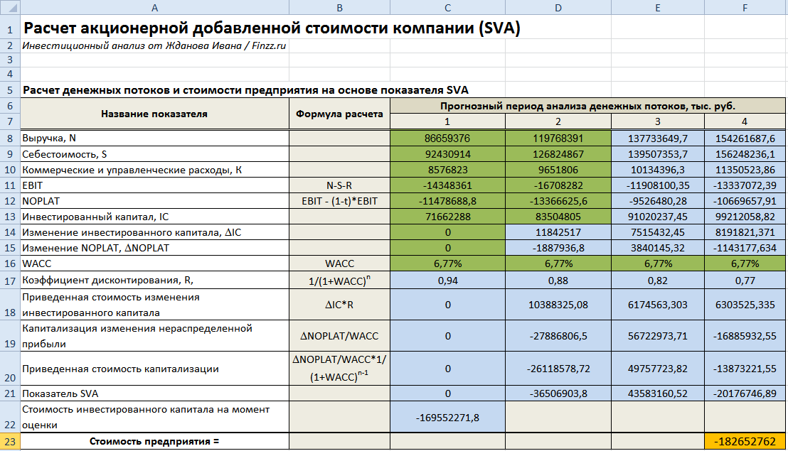Добавленная акционерная стоимость компании (SVA)
