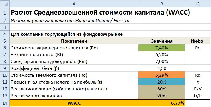 Пример расчета wacc в Excel
