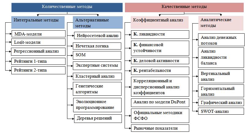 Классификация методов финансового анализа предприятия (по признаку методического подхода, лежащего в их основе)