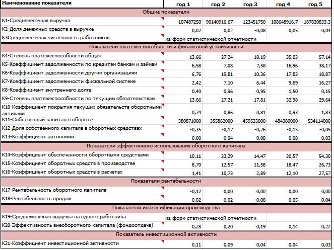 Коэффициентный анализ по методике ФСФО