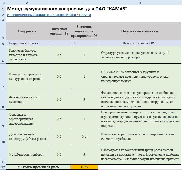 Пример кумулятивного метода в Excel