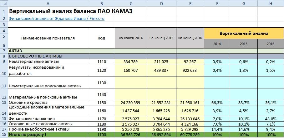 Вертикальный анализ баланса ПАО КАМАЗ