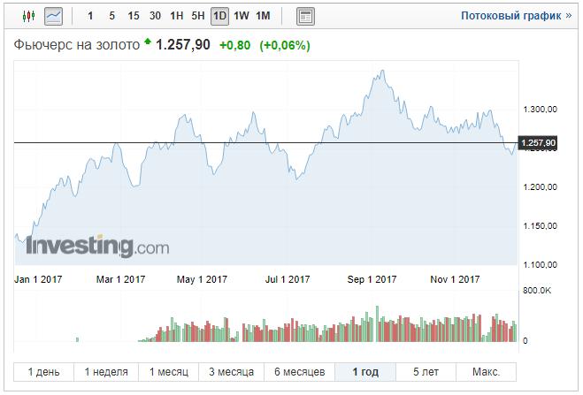 График фьючерса золота за 5 лет