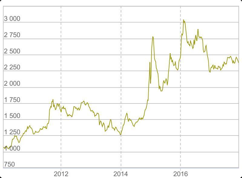 Рост цены золота в рублях за 7 лет