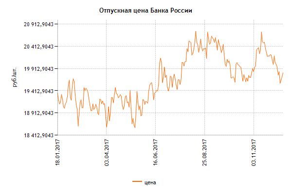 Изменение цены инвестиционной монеты Георгий Победоносец за год