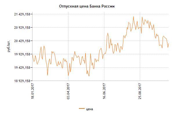 """Изменение цены инвестиционной монеты """"Сочи 2014"""" номиналом 50 рублей за год"""