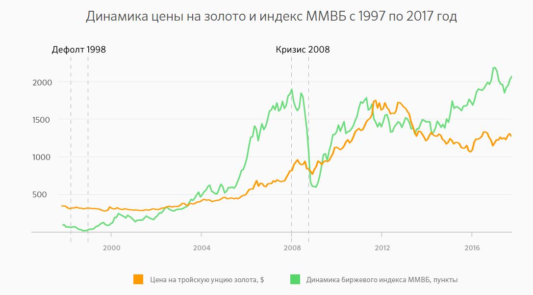 Сравнение цены на золото и индекса ММВБ. Взято с сайта sberbank.ru